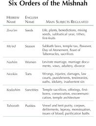 3 4 Six Orders Of The Mishnah Byu Studies