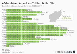 The Financial Cost Of U S Involvement In Afghanistan