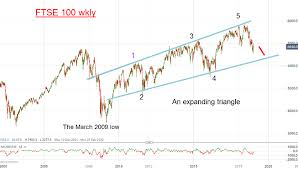 ftse 1000 chart chart of the week will 6 900 represent a major high for