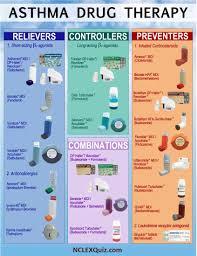 Asthma Drug Therapy Chart Nclex Quiz