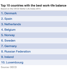 Which Countries Have The Best Work Life Balance World Economic