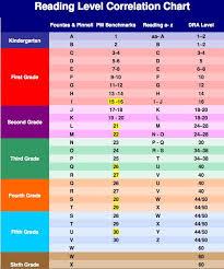 Proper Step Reading Level Chart Pm Benchmark Correlation