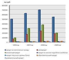 Производственная практика и отчет по практике в Сбербанке На основании данных таблицы 5 построим диаграмму изображенную на рисунке 1