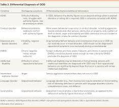 Behavior Charts For Oppositional Defiant Disorder Common Questions About Oppositional Defiant Disorder