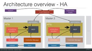 Ha Architecture Design 17 Kubernetes High Availability