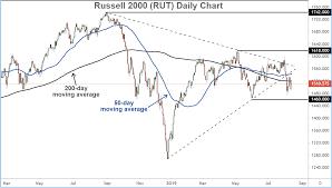 Rut Chart Markets Rally As Us Relents On Tariffs