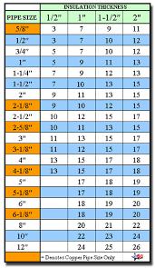 Pvc Fitting Charts For Insulation Proto Zeston Speedline