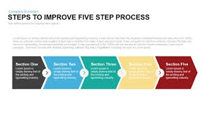 Process Template Process Steps Template Rome Fontanacountryinn Com