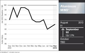 Aluminum Price History Chart Monthly Aluminum Price Outlook Forecast Suggests Weakness