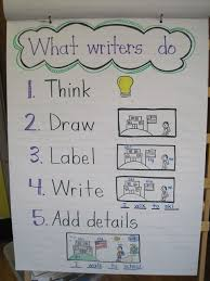 Anchor Charts For Writing Writing Center Kindergarten Anchor Charts Lucy Calkins