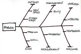 ishikawa diagrams and mindmaps   ordinoishikawa diagram