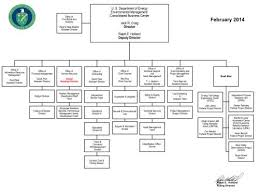 Organizational Chart Emcbc U S Department Of Energy