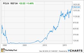 Priceline Stock History Chart Priceline Stock History How The Internet Travel Giant