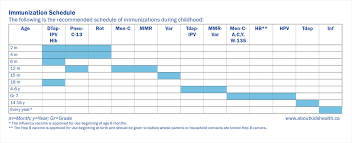 Age Chart For Shots Immunization Schedule