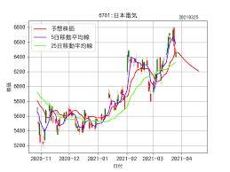 日本 電気 株価