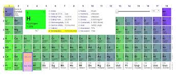 chemistry world: ionization values in periodic table energy