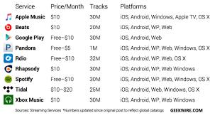 Chart Apple Music Vs Spotify Pandora Rhapsody And The