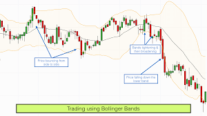 Bollinger Bands 5 Minute Chart Trade Using Bollinger Bands