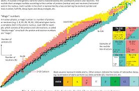 Pdf Karlsruhe Nuclide Chart New 10th Edition 2018