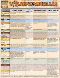 Vitamins A To Z Chart 8108 46 Vitamins Minerals Chart