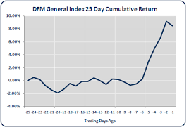 Dfm Index Chart Price Projections Using Pattern Matching Dfm General Index