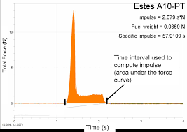 Estes Rocket Chart Thrust Curve Wikipedia