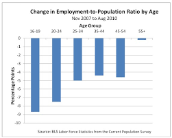 economics essays long term effects of recession effects of recession on younger workers source