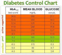 Diabetes Blood Sugar Levels Chart Uk Diabetes Sugar Levels Chart Uk