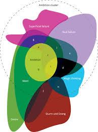 Artist Venn Diagram Portrait Of The Artists Interior As Euler Diagram Lukelab