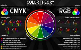 Color Theory Chart Color Theory Chart Color Theory Color Wheel Design Color