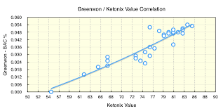 Test Breath Ketones Without A Ketonix Using A Cheap