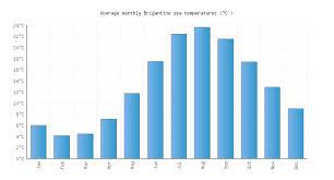 Brigantine Nj Water Temperature United States Sea