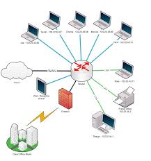 ten Тouch network diagram ten Тouch network usage example