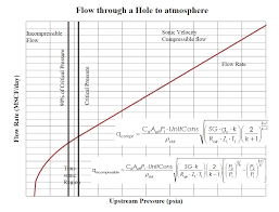 for a pipeline down with the inlet isolated you generally see a flow rate like