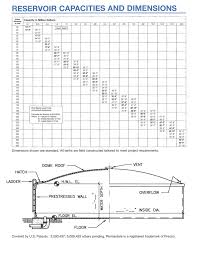 Newberry Tanks Tank Chart Precon Prestressed Concrete Tanks Design And Details