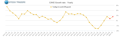 Cake Cheesecake Factory Stock Growth Rate Chart Yearly