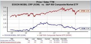 Should Value Investors Consider Exxonmobil Xom Stock Now