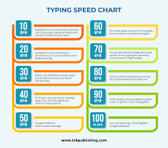 Keyboard Finger Position Chart How To Double Or Triple Your Typing Speed Take Our Typing