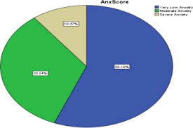 Prevalence Of Anxiety And Depression Among Medical And