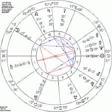 Birth Time Chart How To Find Your Birth Time By Gary Brand Professional