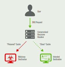 Dns Based Threats Cache Poisoning