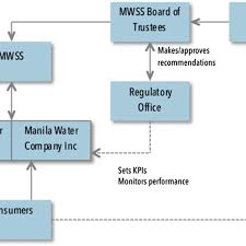 Maynilad Organizational Chart Organizational Structure Of Manila Water Services Regulation