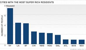 Where The Super Rich Live Mostly In New York City Oct 18