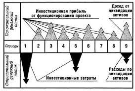 Формирование денежных потоков на Предприятии курсовая закачать Формирование денежных потоков на предприятии курсовая в деталях
