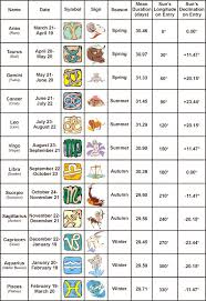 Zodiac Dates And Description Zodiac Signs Zodiac Signs