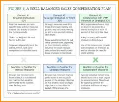Sales Compensation Plan Template Excel Along With Sales Structure