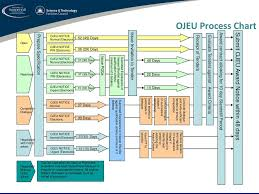 Ojeu Process Chart Procurement Process And Tenders Ppt Download
