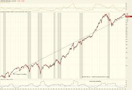 50 Year Monthly Chart Of The S P 500 Index E Parity
