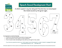 Speech Sound Development Chart Chatterbox