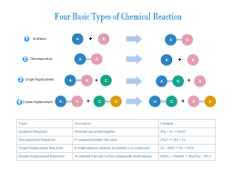 Tree Charts For Fun Chemistry Study